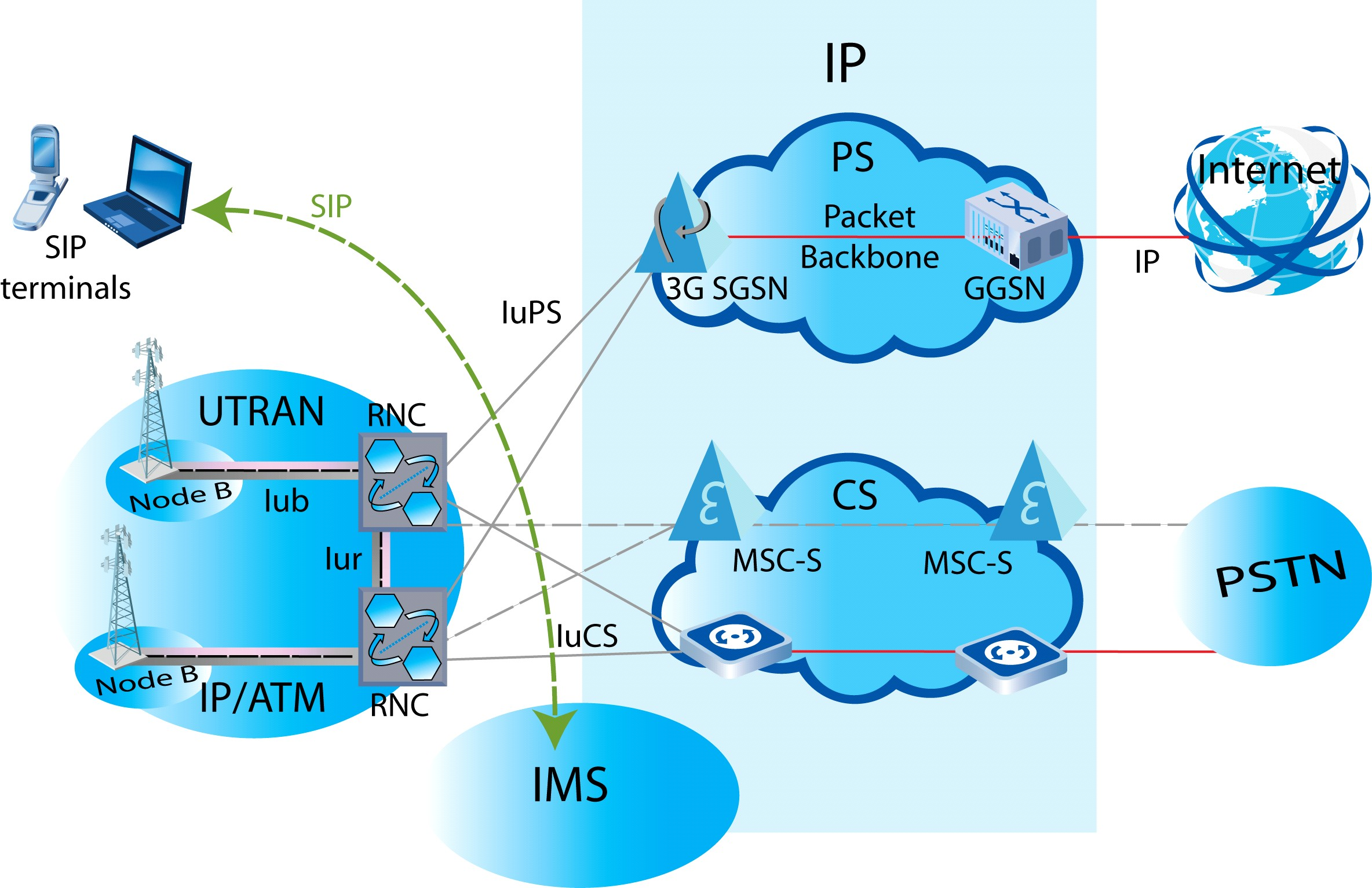 Wireless networks for Architecture 3g
